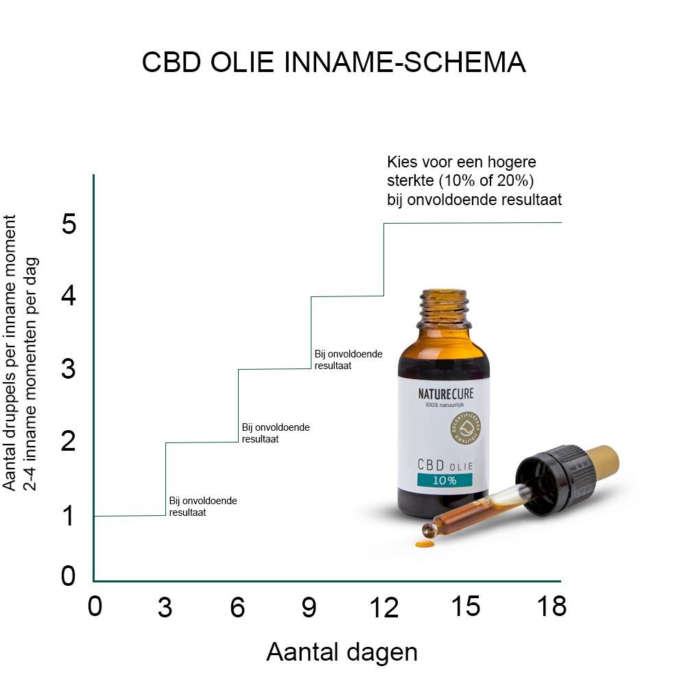 cbd-olie-inname-schema